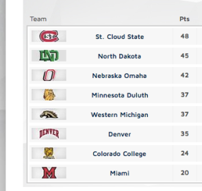 Miami is unaccustomed to looking up in the standings, but they did this year.